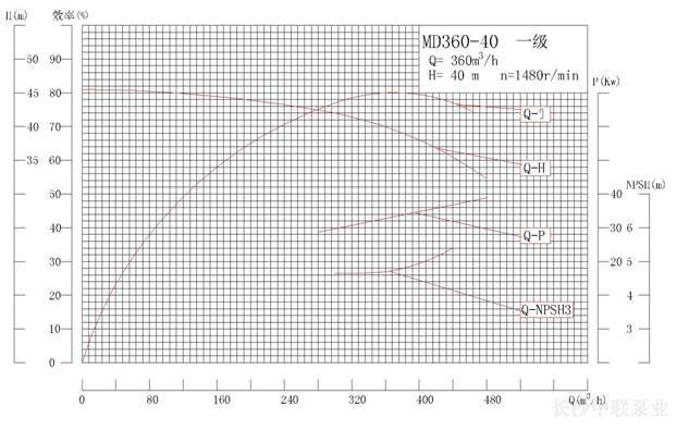 MD360-40系列矿用耐磨多级离心泵性能曲线图