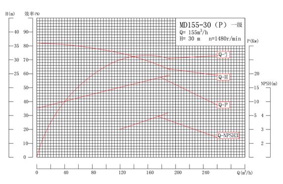 MD155-30P系列自平衡矿用耐磨多级离心泵性能曲线图