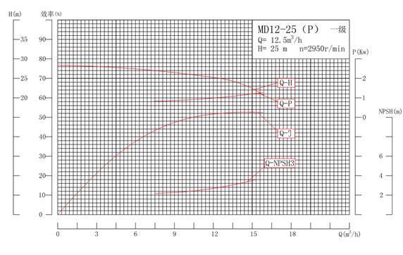 MD12-25P系列自平衡矿用耐磨多级离心泵性能曲线图