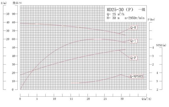 MD25-30P系列自平衡矿用耐磨多级离心泵性能曲线图
