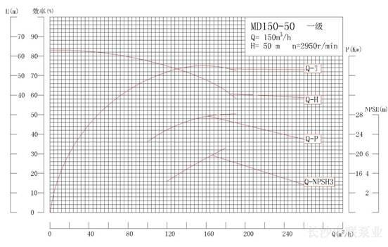 MD150-50系列矿用耐磨多级离心泵性能曲线图
