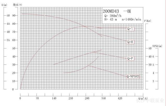 MD200-43系列矿用耐磨多级离心泵性能曲线图
