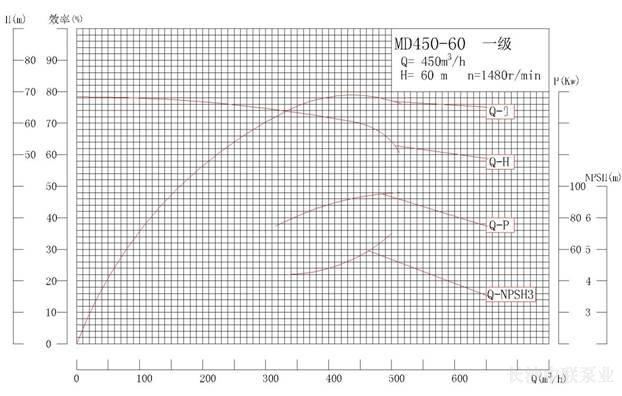 MD450-60系列矿用耐磨多级离心泵性能曲线图