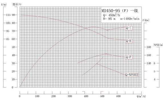 MD450-95P系列自平衡矿用耐磨多级离心泵性能曲线图