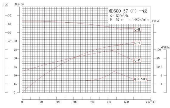 MD500-57P系列自平衡矿用耐磨多级离心泵性能曲线图