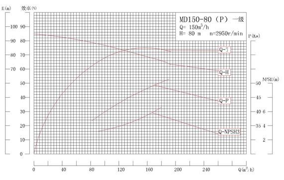 MD150-80P系列自平衡矿用耐磨多级离心泵性能曲线图