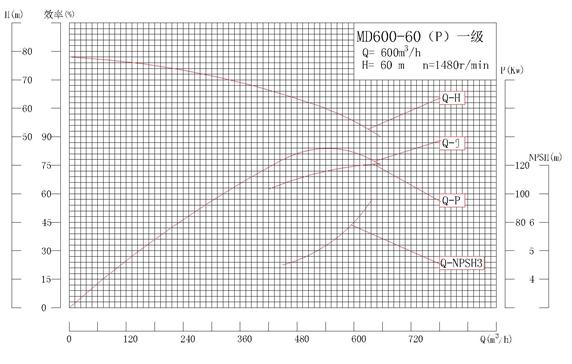 MD600-60P系列自平衡矿用耐磨多级离心泵性能曲线图