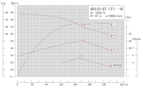 MD155-67P系列自平衡矿用耐磨多级离心泵性能曲线图