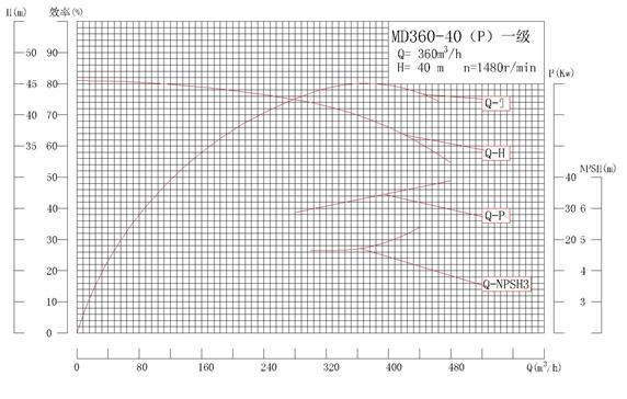 MD360-40P系列自平衡矿用耐磨多级离心泵性能曲线图
