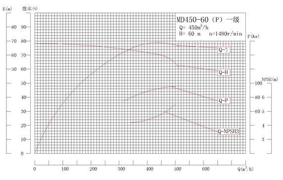 MD450-60P系列自平衡矿用耐磨多级离心泵性能曲线图