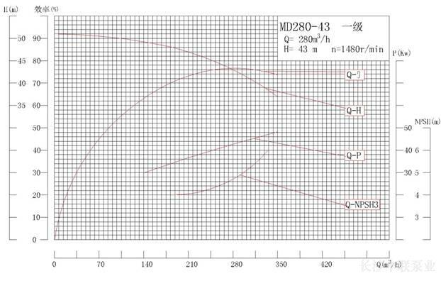 MD280-43系列矿用耐磨多级离心泵性能曲线图