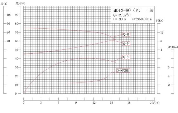 MD12-80P系列自平衡矿用耐磨多级离心性能曲线图