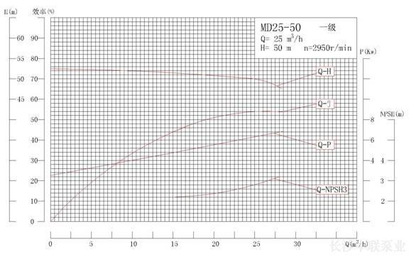 MD25-50系列矿用耐磨多级离心泵性能曲线图