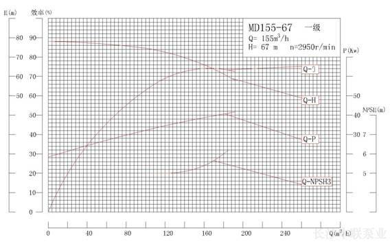 MD155-67系列矿用耐磨多级离心泵性能曲线图