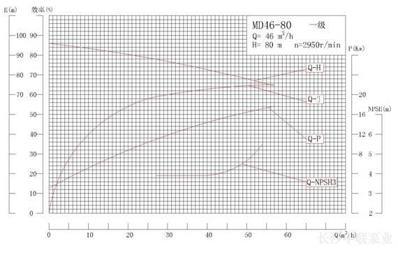 MD46-80系列矿用耐磨多级离心泵性能曲线图