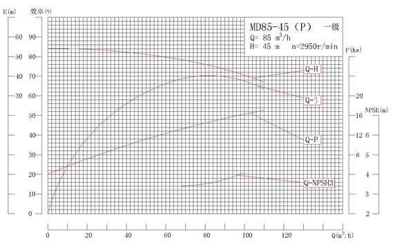 MD85-45系列自平衡矿用耐磨多级离心泵性能曲线图