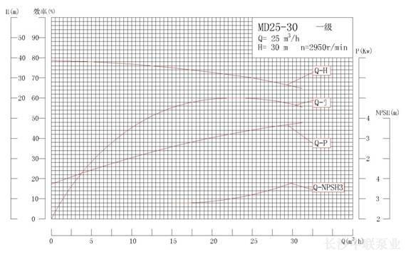 MD25-30系列矿用耐磨多级离心泵性能曲线图