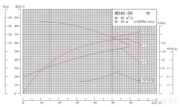 MD46-50系列矿用耐磨多级离心泵性能曲线图