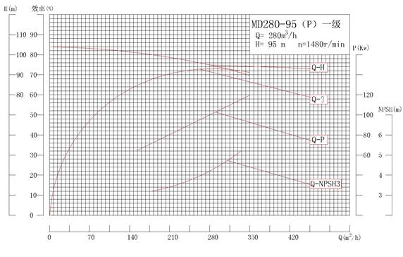 MD280-95P系列自平衡矿用耐磨多级离心泵性能曲线图