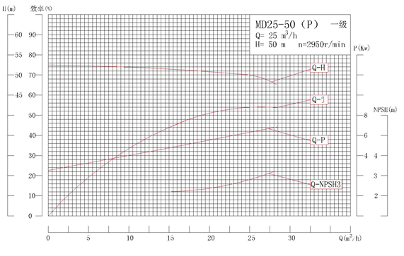 MD25-50P系列自平衡矿用耐磨多级离心泵性能曲线图