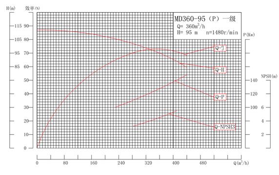 MD360-95P系列自平衡矿用耐磨多级离心泵性能曲线图