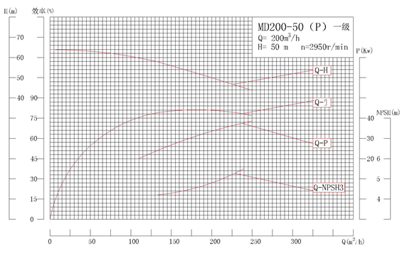 MD200-50P系列自平衡矿用耐磨多级离心泵性能曲线图