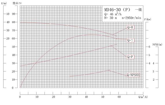 MD46-30P系列自平衡矿用耐磨多级离心泵性能曲线图