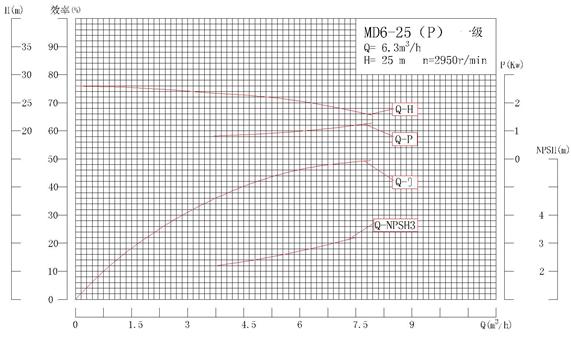 MD6-25P系列自平衡矿用耐磨多级离心泵性能曲线图