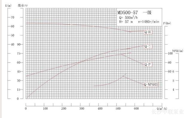MD500-57系列矿用耐磨多级离心泵性能曲线图