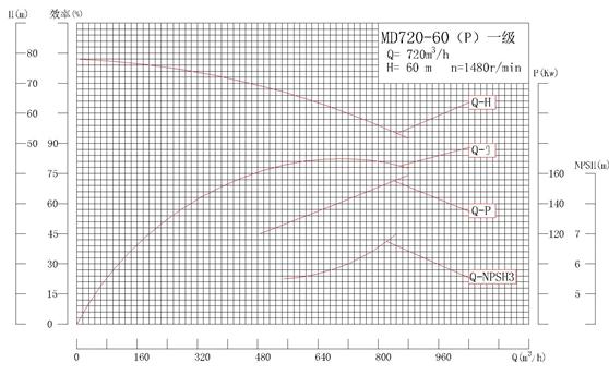 MD720-60P系列自平衡矿用耐磨多级离心泵性能曲线图