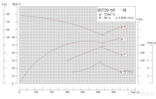 MD720-60系列矿用耐磨多级离心泵性能曲线图