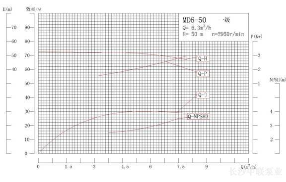 MD6-50系列矿用耐磨多级离心泵性能曲线图