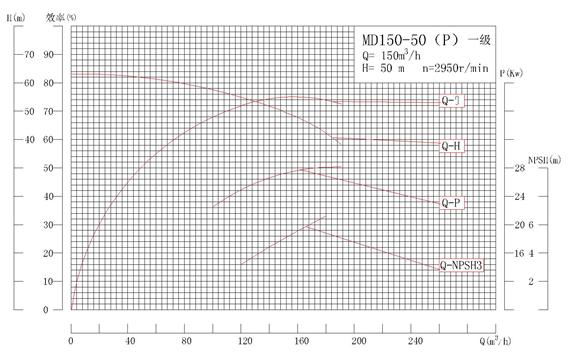 MD150-50P系列自平衡矿用耐磨多级离心泵性能曲线图