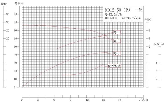 MD12-50P系列自平衡矿用耐磨多级离心泵性能曲线图