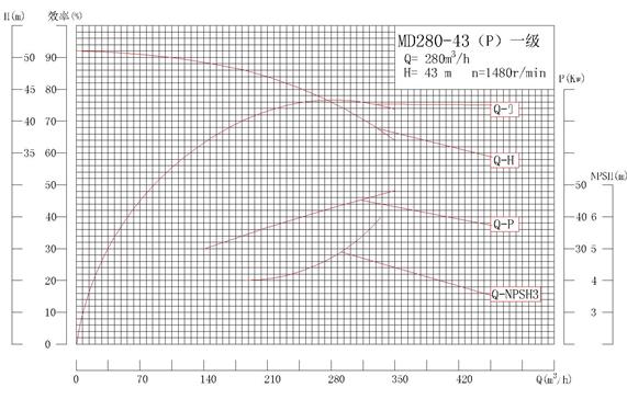MD280-43P系列自平衡矿用耐磨多级离心泵性能曲线图