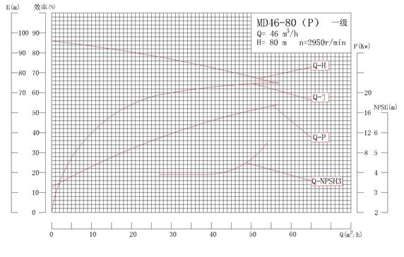 MD46-80P系列自平衡矿用耐磨多级离心泵性能曲线图