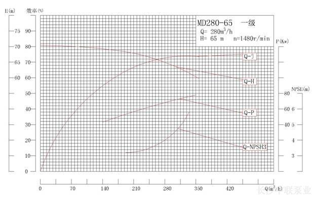 MD280-65系列矿用耐磨多级离心泵性能曲线图