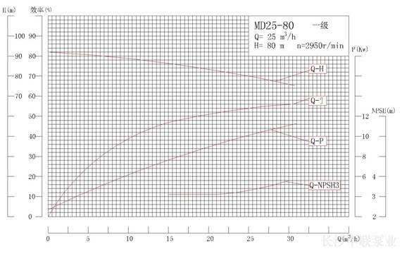 MD25-80系列矿用耐磨多级离心泵性能曲线图