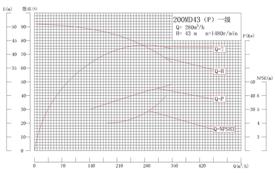 MD200-43P系列自平衡矿用耐磨多级离心泵性能曲线图