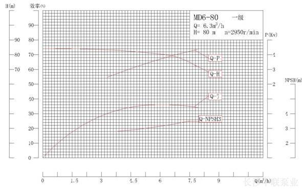 MD6-80系列矿用耐磨多级离心泵性能曲线图