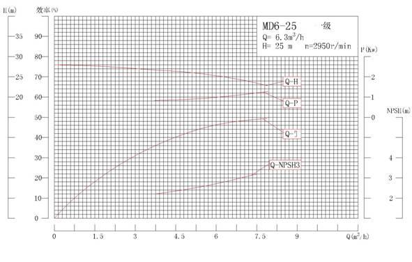 MD6-25系列矿用耐磨多级离心泵性能曲线图
