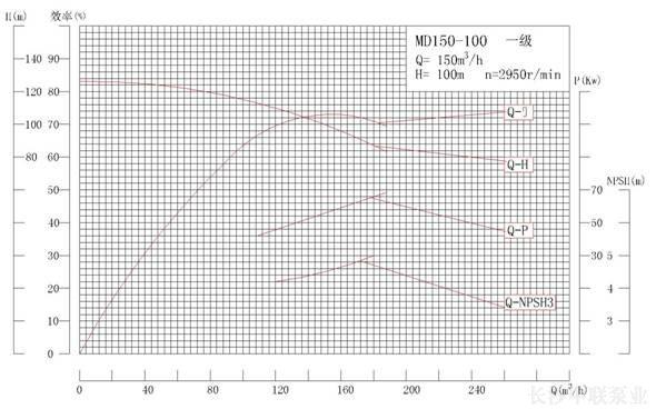 MD150-100系列矿用耐磨多级离心泵性能曲线图
