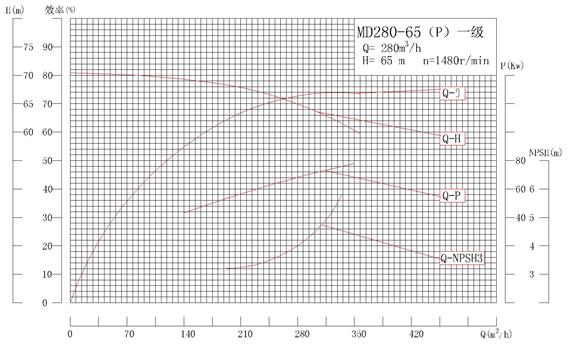 MD280-65P系列自平衡矿用耐磨多级离心泵性能曲线图