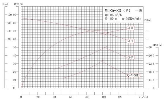 MD85-80P系列自平衡矿用耐磨多级离心泵性能曲线图