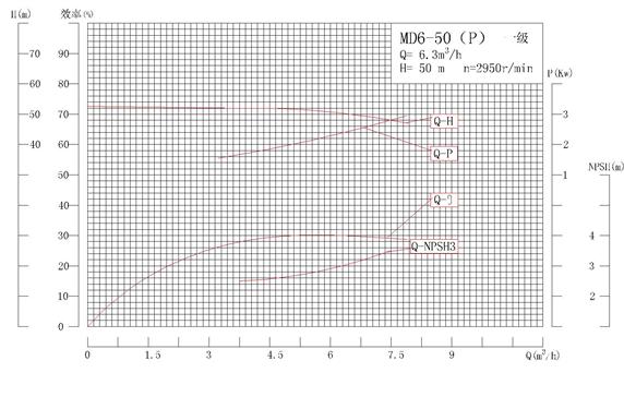 MD6-50P系列自平衡矿用耐磨多级离心泵性能曲线图