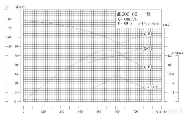 MD600-60系列矿用耐磨多级离心泵性能曲线图