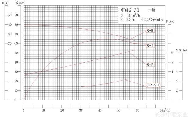MD46-30系列矿用耐磨多级离心泵性能曲线图