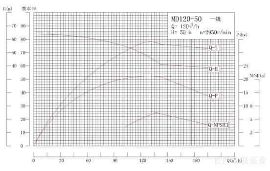 MD120-50系列矿用耐磨多级离心泵性能曲线图