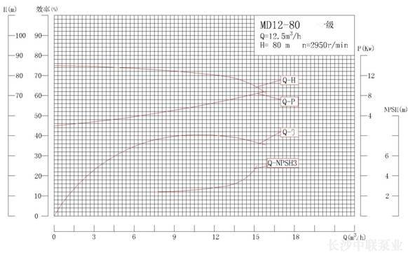 MD12-80系列矿用耐磨多级离心泵性能曲线图