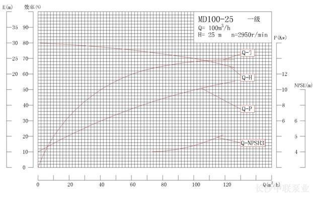 MD100-25系列矿用耐磨多级离心泵性能曲线图